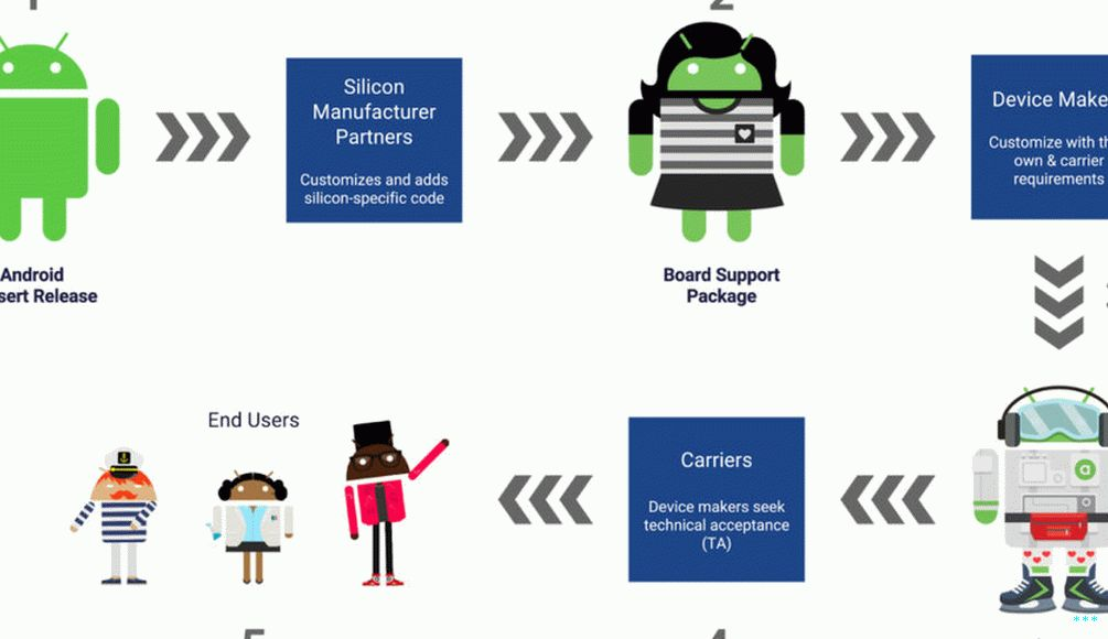 "Google's ""Life of an Android release"" diagram. La Junta de Apoyo  Package is step #2."
